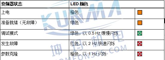 西门子变频器V20 LED状态