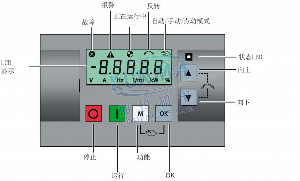 西门子变频器V20内置BOP介绍