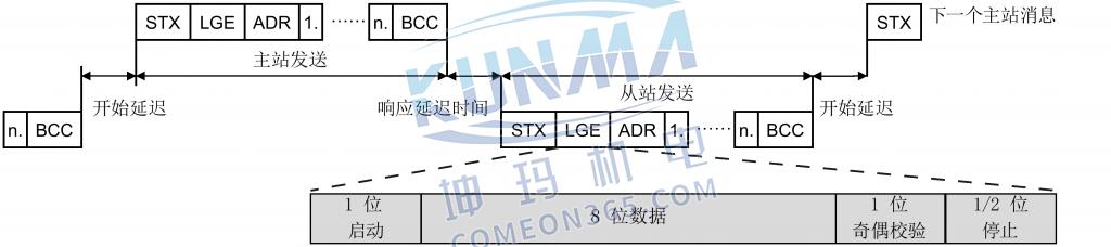 西门子变频器与PLC通讯-USS通讯