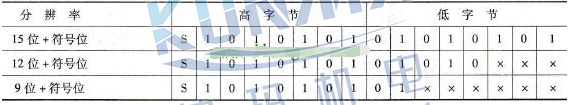 西门子PLC模拟量变送器和模拟量值的表示方法?