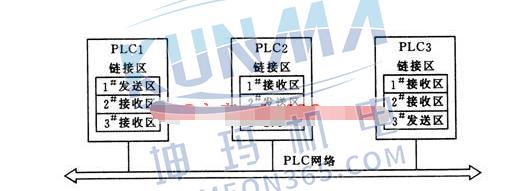 PLC网络中常用的通信方式有哪些?
