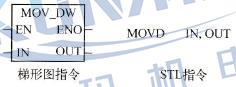 西门子plc传送指令如何编程?