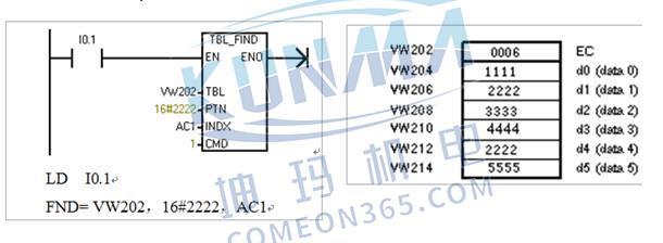 西门子PLC查表指令应用?图片1