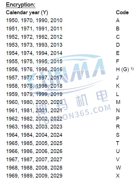 西门子plc如何看生产日期?图片1