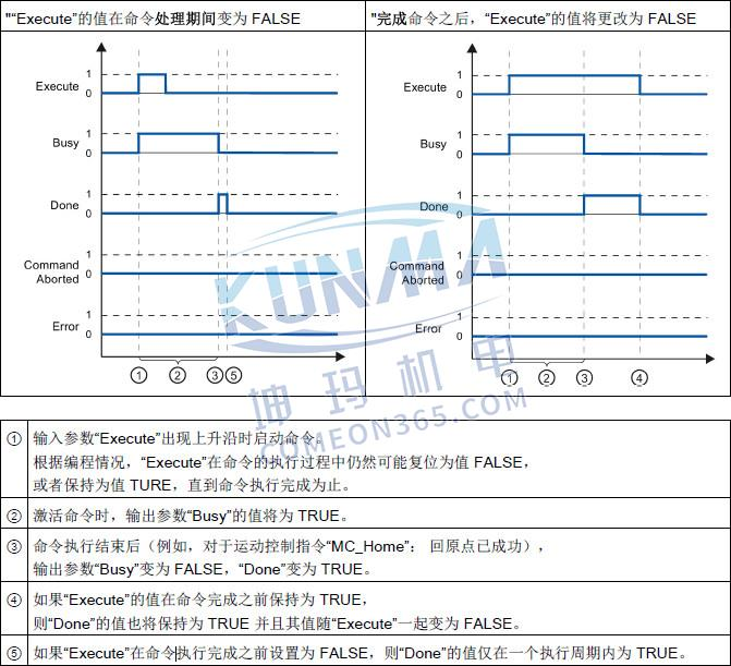 S7-1200运动控制指令简介图片10