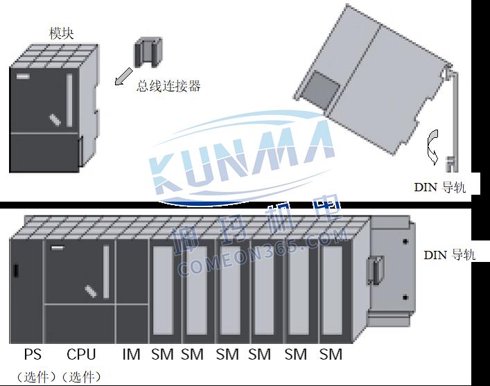 什么是西门子PLC组态?图片1