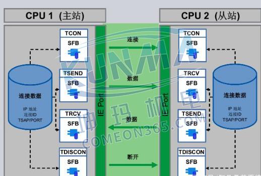 两个西门子PLC之间是怎样传输数据的?图片1