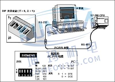 西门子plc如何建立通信?图片1