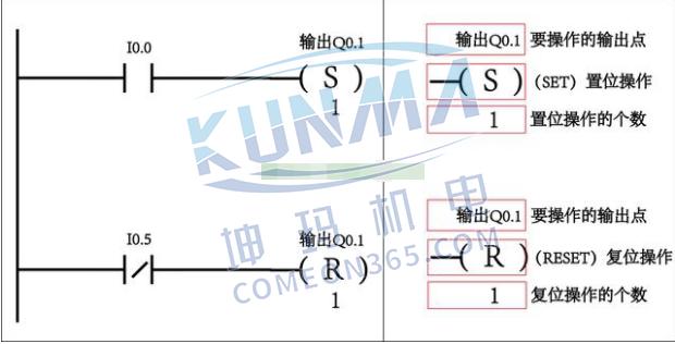 怎么理解西门子PLC置位与复位指令图片2