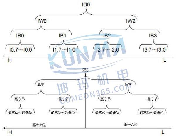 西门子PLC地址如何运用?图片4
