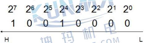 西门子PLC地址如何运用?图片5