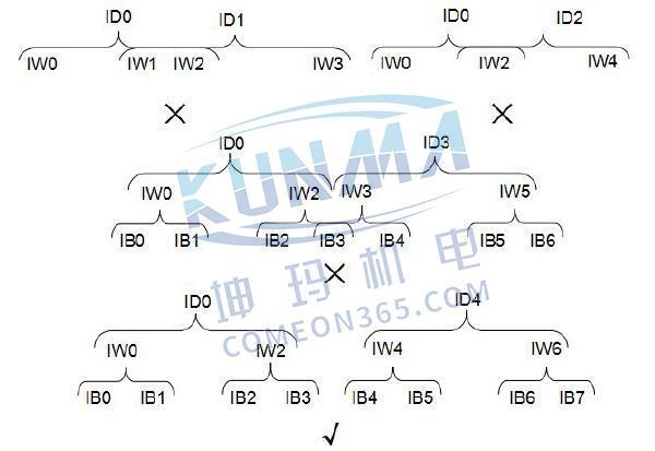 西门子PLC地址如何运用?图片7