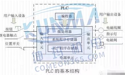 西门子plc如何跟变频器连接【图解】图片1