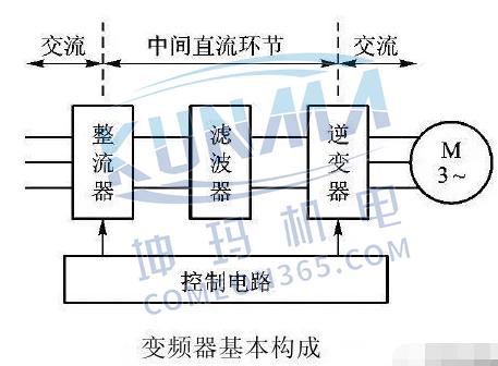 西门子plc如何跟变频器连接【图解】图片2