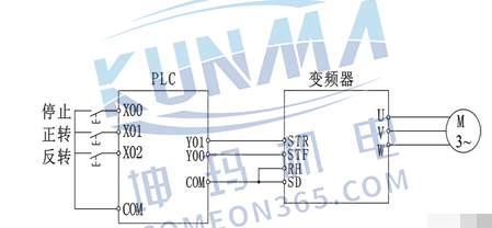 西门子plc如何跟变频器连接【图解】图片3