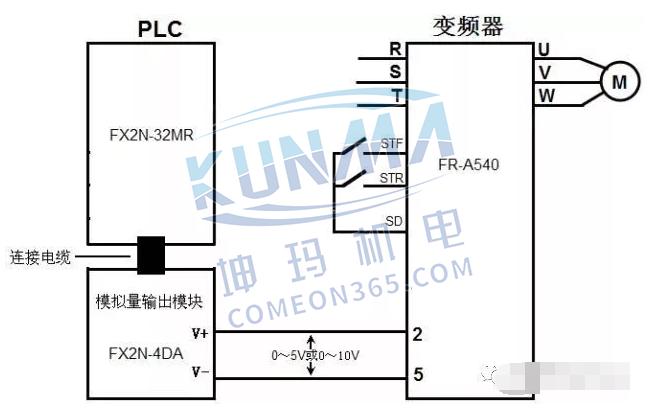 西门子plc如何跟变频器连接【图解】图片7