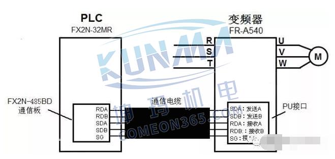 西门子plc如何跟变频器连接【图解】图片12