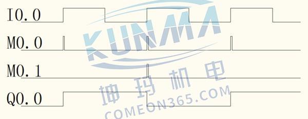 西门子plc波形图是怎么画的?图片1