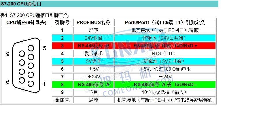 西门子200PLC的编程通讯电缆怎么使用图片1