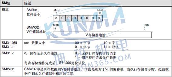 S7-200CPU掉电数据保持常见问题图片4