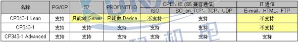 CP343-1选型指导图片2
