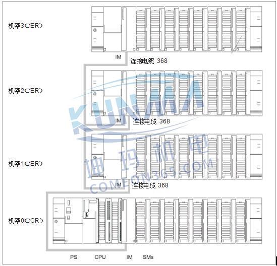 西门子PLC S7-300/400扩展机架的配置与说明图片2