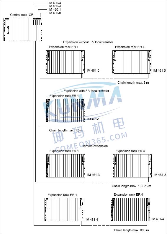西门子PLC S7-300/400扩展机架的配置与说明图片9