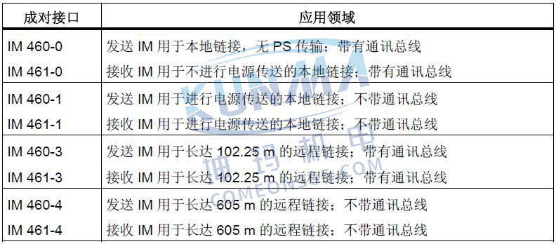 西门子PLC S7-300/400扩展机架的配置与说明图片10