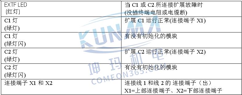 西门子PLC S7-300/400扩展机架的配置与说明图片15