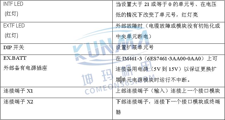 西门子PLC S7-300/400扩展机架的配置与说明图片19