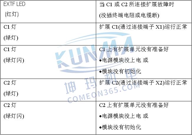 西门子PLC S7-300/400扩展机架的配置与说明图片21