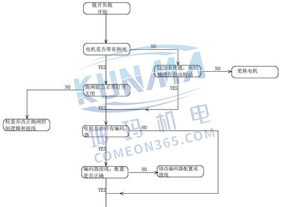 S120常见故障F07900排查方法图片1