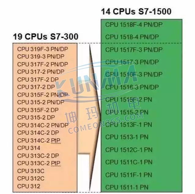 西门子S7-1500为什么比S7-300/400好?图片1