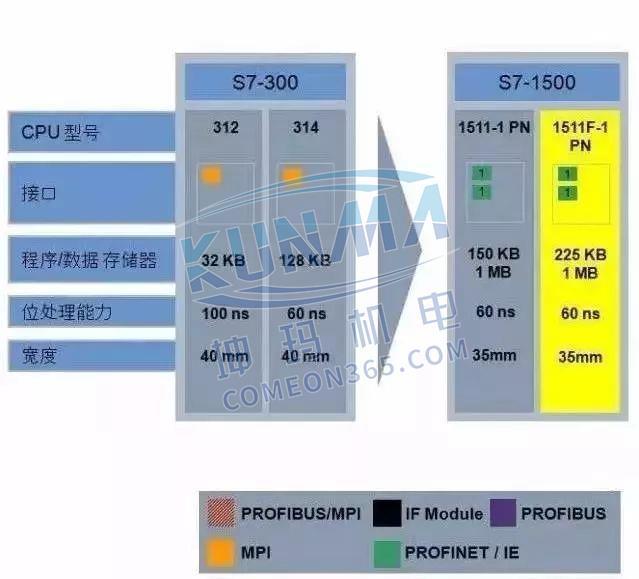 西门子S7-1500为什么比S7-300/400好?图片2
