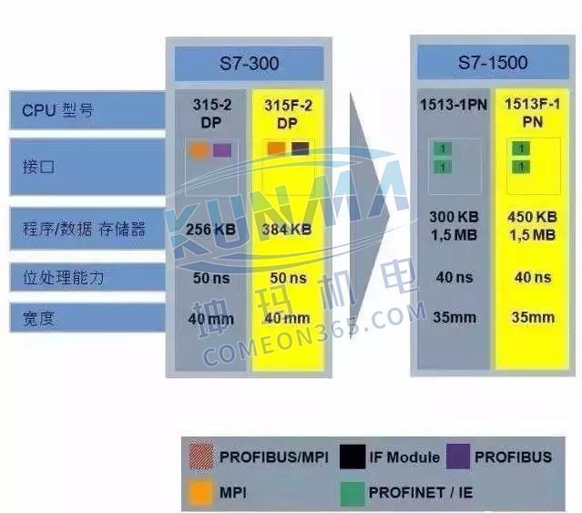西门子S7-1500为什么比S7-300/400好?图片3