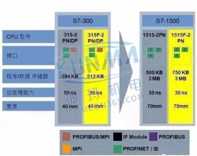 西门子S7-1500为什么比S7-300/400好?图片4