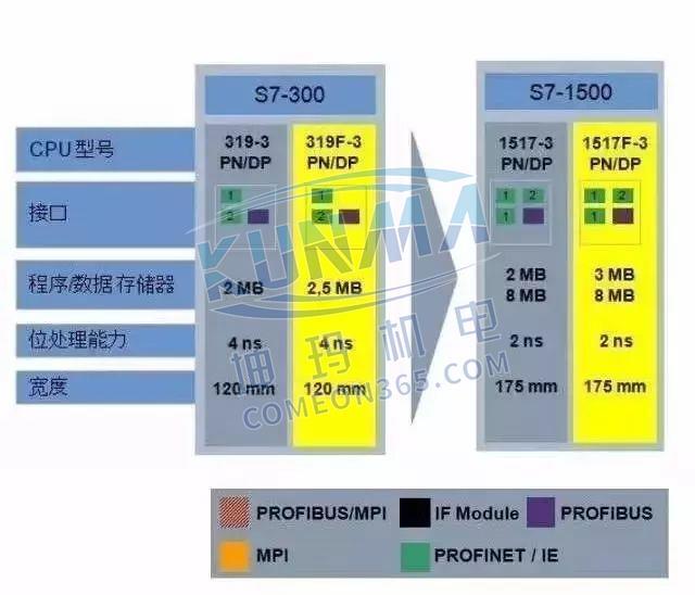 西门子S7-1500为什么比S7-300/400好?图片6