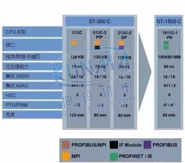 西门子S7-1500为什么比S7-300/400好?图片7