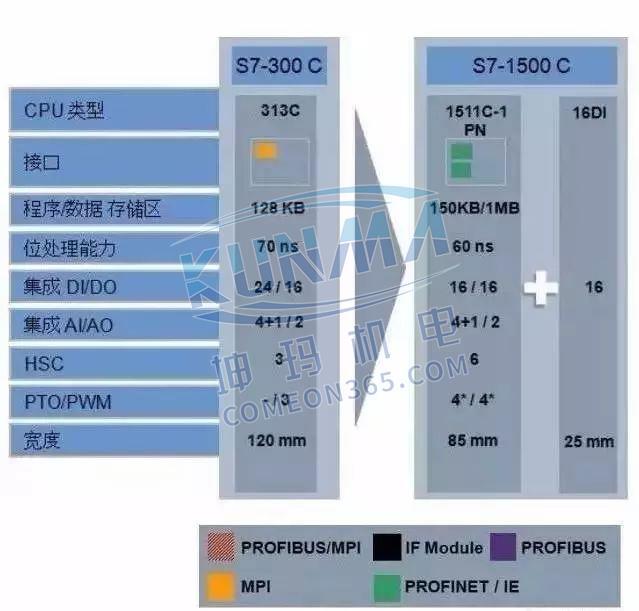 西门子S7-1500为什么比S7-300/400好?图片8