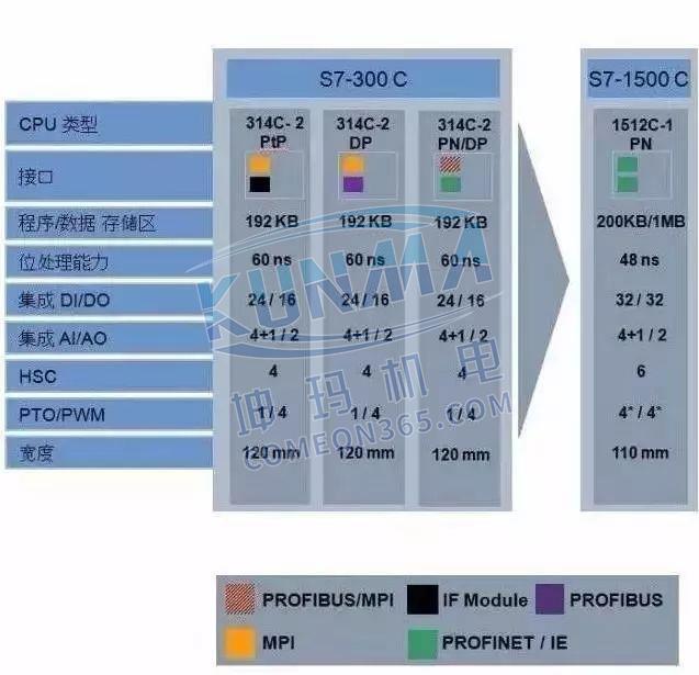 西门子S7-1500为什么比S7-300/400好?图片9