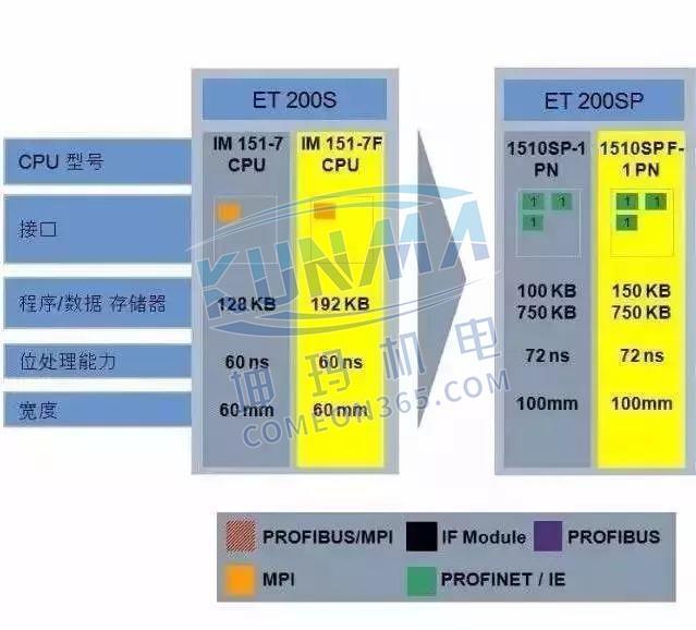 西门子S7-1500为什么比S7-300/400好?图片10
