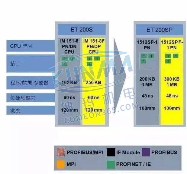 西门子S7-1500为什么比S7-300/400好?图片11