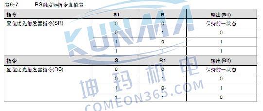 西门子plc中SR指令是什么图片1