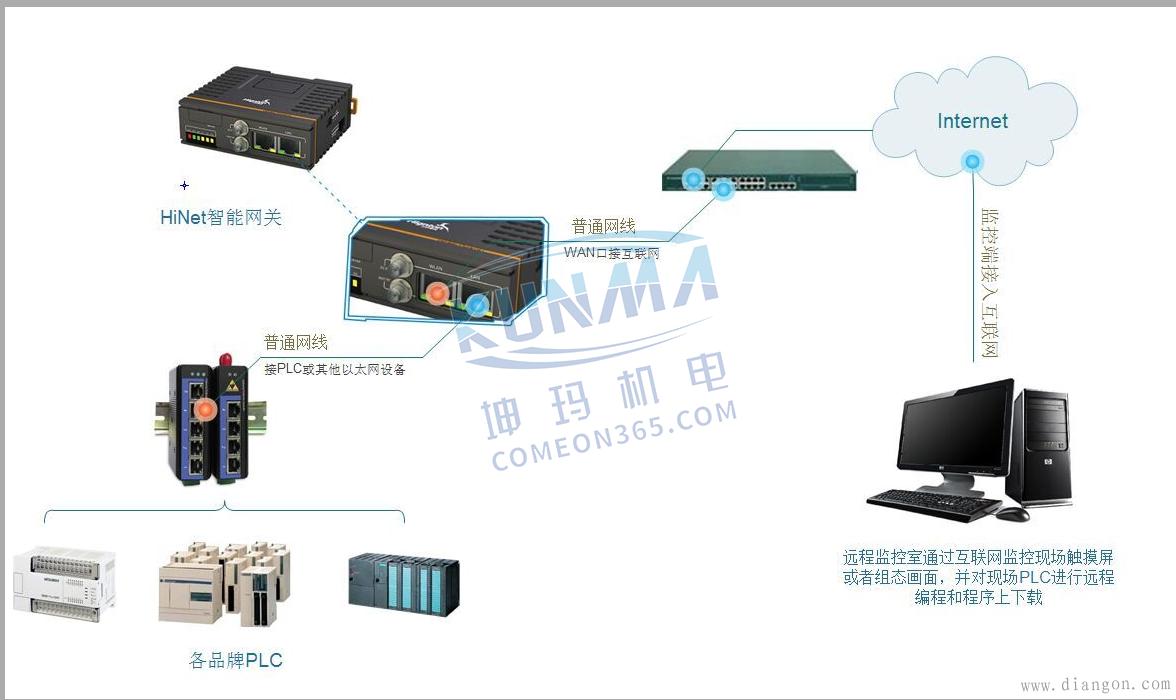 西门子PLC远程控制方法图片1