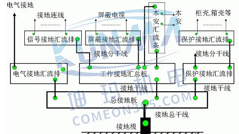自动化控制设备的怎么接地?图片3