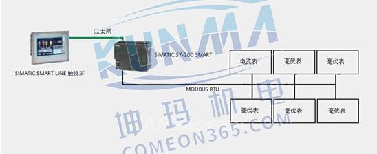 西门子S7-200 SMART PLC在全自动蓄电池短路内阻检测图片4