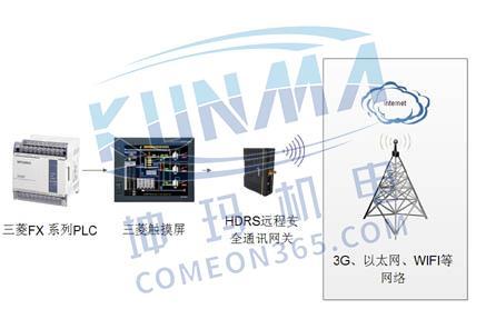 三菱FX系列PLC远程监控系统图片1