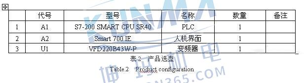 西门子S7-200 SMART PLC在细纱机上的应用图片2