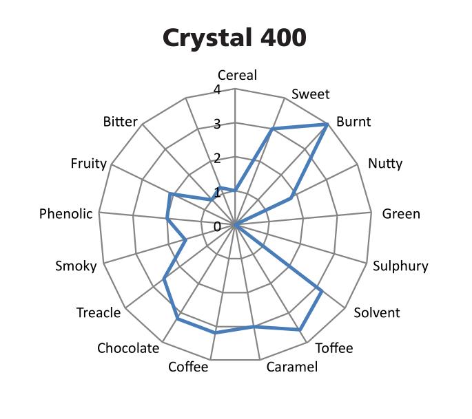 Crystal400