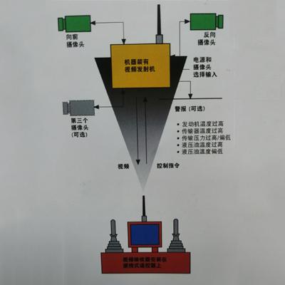 PVS800视频系统